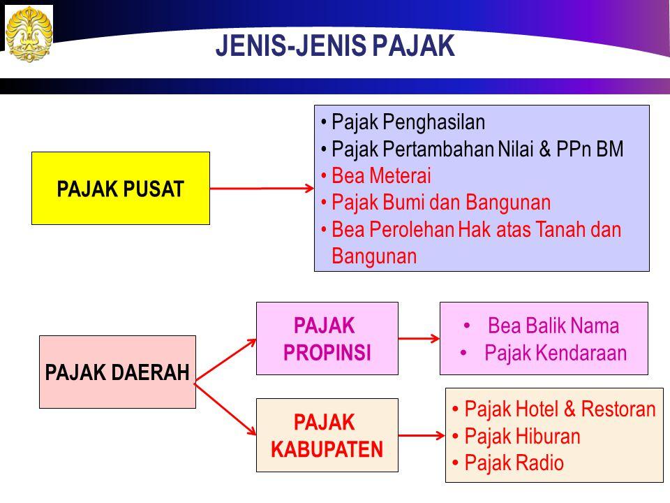 . Pengenaan pajak di Indonesia NegaraDaerah PPH : UU. No. 7 Th. 1983 diubah UU. No. 36Th 2008 PPN dan PPnBM: UU. No. 8 Th. 1983 diubah UU. No. 42 Th.