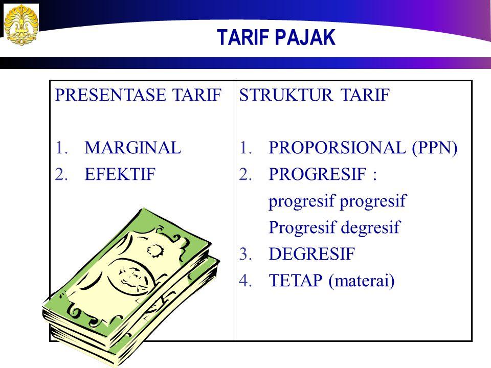YURISDIKSI PEMUNGUTAN PAJAK  Azas pemungutan pajak  Domisili / tempat tinggal  Sumber  Kebangsaan