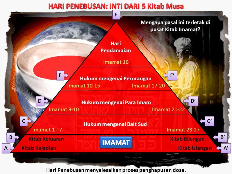 Kitab Kejadian Kitab KeluaranKitab Bilangan Kitab Ulangan Imamat 1 - 7 Imamat 8-10 Imamat 10-15 Imamat 16 Imamat 17-20 Imamat 21-22 Imamat 23-27 Hukum