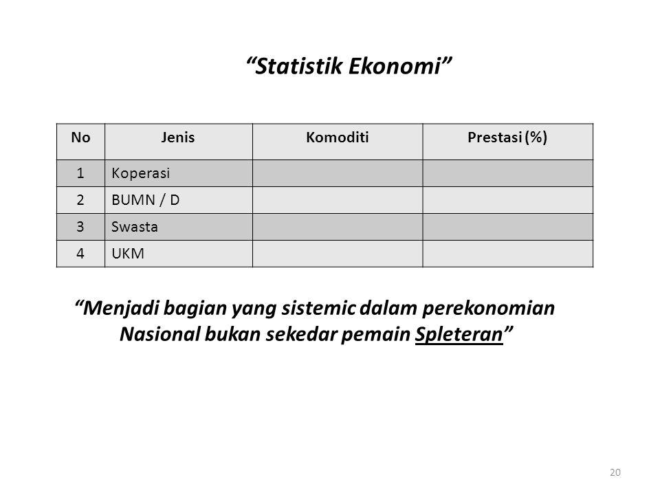"""NoJenisKomoditiPrestasi (%) 1Koperasi 2BUMN / D 3Swasta 4UKM """"Statistik Ekonomi"""" """"Menjadi bagian yang sistemic dalam perekonomian Nasional bukan seked"""