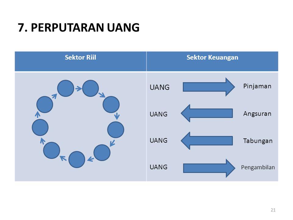 7. PERPUTARAN UANG Sektor RiilSektor Keuangan UANG Pinjaman Angsuran Tabungan Pengambilan 21