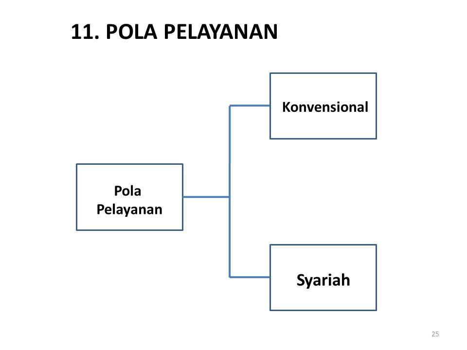 11. POLA PELAYANAN Pola Pelayanan Konvensional Syariah 25