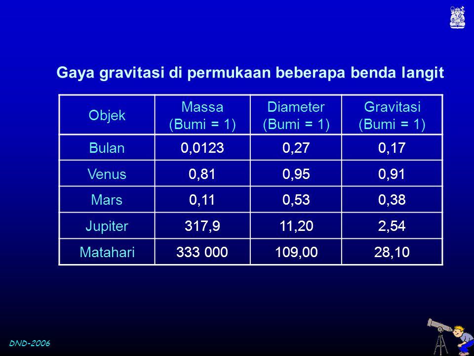 DND-2006 Objek Massa (Bumi = 1) Diameter (Bumi = 1) Gravitasi (Bumi = 1) Bulan0,01230,270,17 Venus0,810,950,91 Mars0,110,530,38 Jupiter317,911,202,54