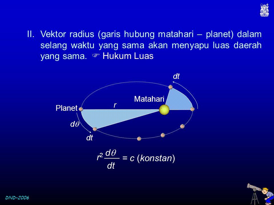 DND-2006 II.Vektor radius (garis hubung matahari – planet) dalam selang waktu yang sama akan menyapu luas daerah yang sama. Matahari Planet dd dtdt