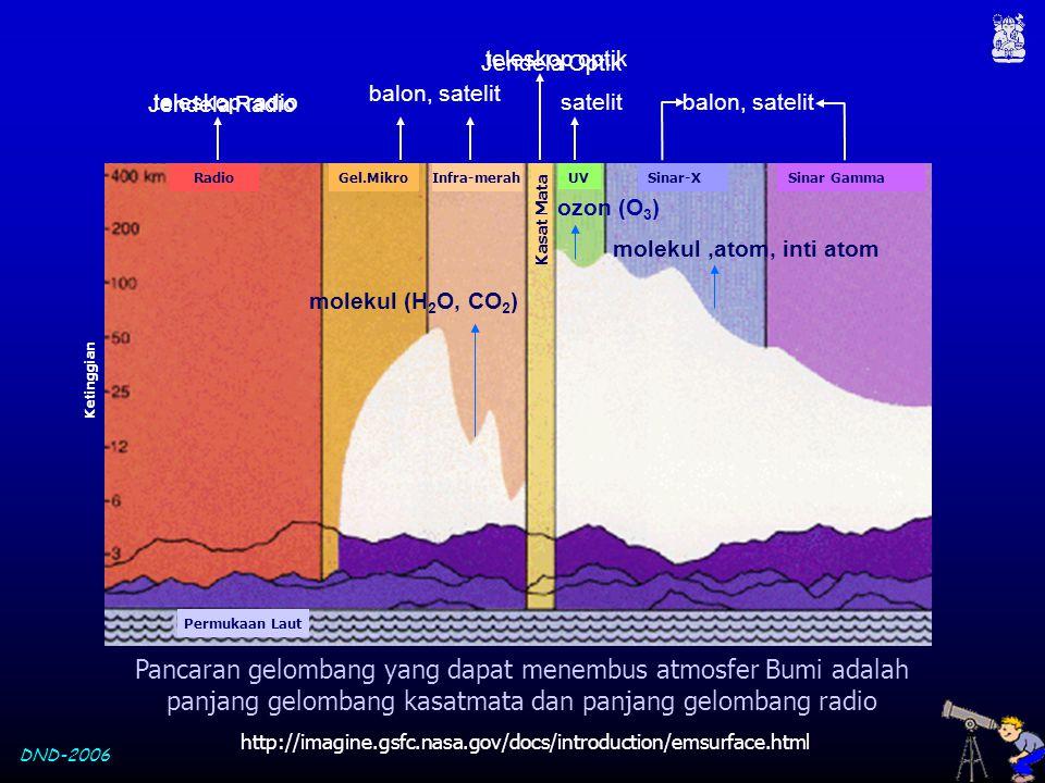 DND-2006 Ketinggian Sinar-XSinar GammaUV Kasat Mata Infra-merahGel.MikroRadio Permukaan Laut ozon (O 3 ) molekul (H 2 O, CO 2 ) molekul,atom, inti ato