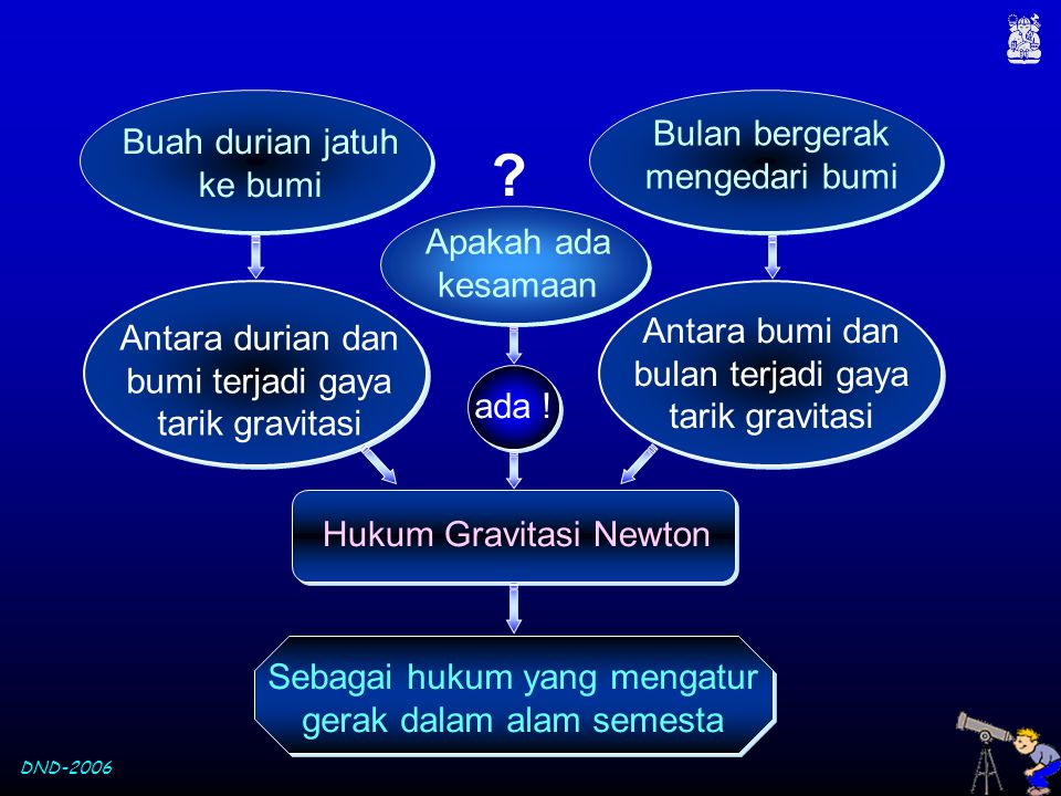 Buah durian jatuh ke bumi Antara durian dan bumi terjadi gaya tarik gravitasi Bulan bergerak mengedari bumi Antara bumi dan bulan terjadi gaya tarik g