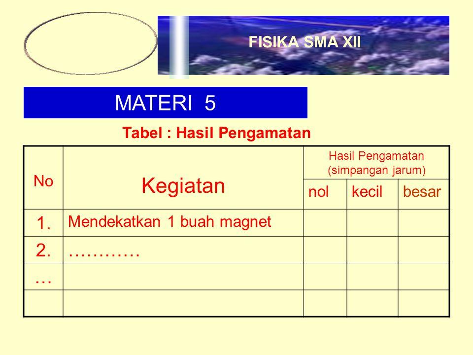 MATERI 5 Tabel : Hasil Pengamatan No Kegiatan Hasil Pengamatan (simpangan jarum) nolkecilbesar 1. Mendekatkan 1 buah magnet 2.………… … FISIKA SMA XII