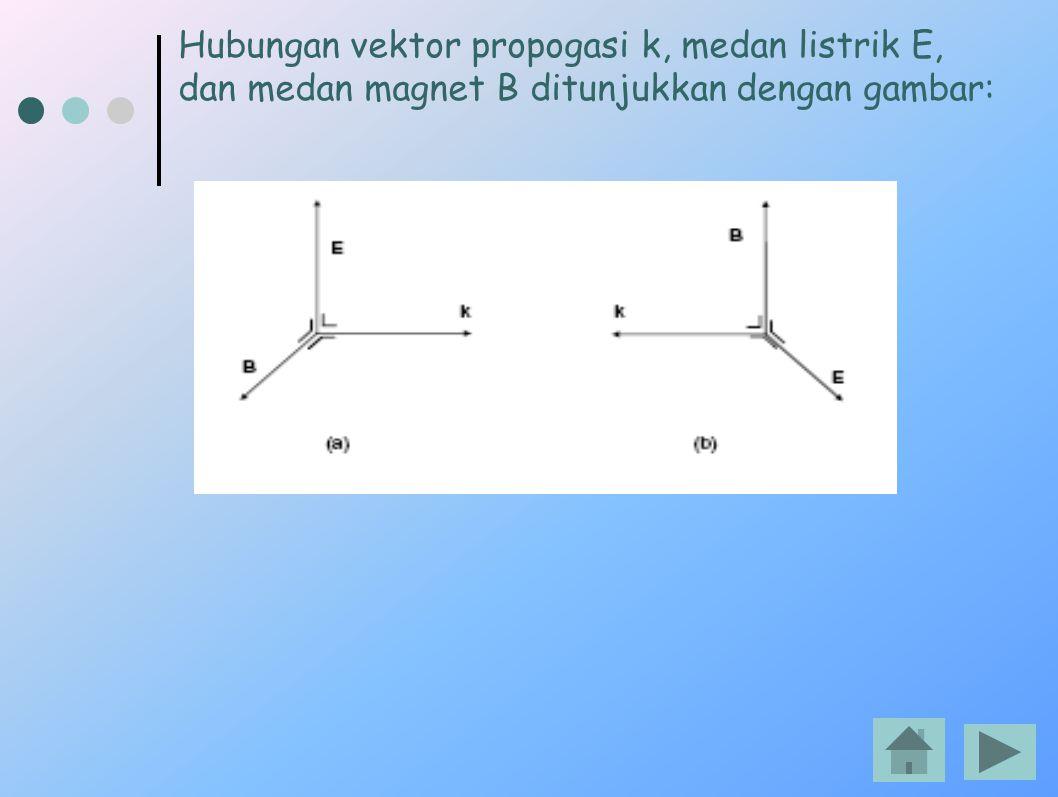 Hubungan vektor propogasi k, medan listrik E, dan medan magnet B ditunjukkan dengan gambar: