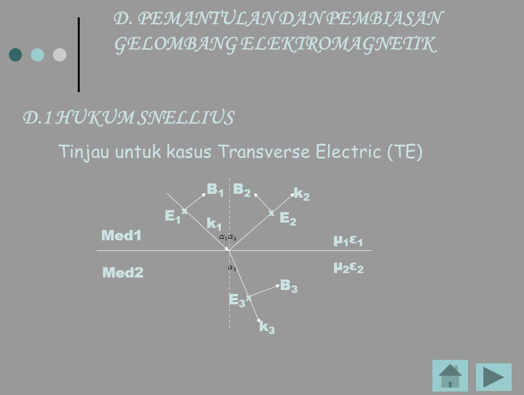 D.1 HUKUM SNELLIUS Tinjau untuk kasus Transverse Electric (TE) D. PEMANTULAN DAN PEMBIASAN GELOMBANG ELEKTROMAGNETIK E1E1 k1k1 B1B1 E 2 k2k2 B2B2 E3E3