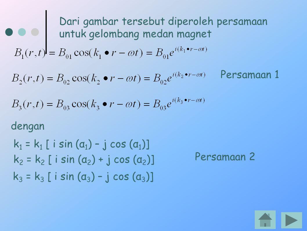 Dari gambar tersebut diperoleh persamaan untuk gelombang medan magnet dengan k 1 = k 1 [ i sin (α 1 ) – j cos (α 1 )] k 2 = k 2 [ i sin (α 2 ) + j cos