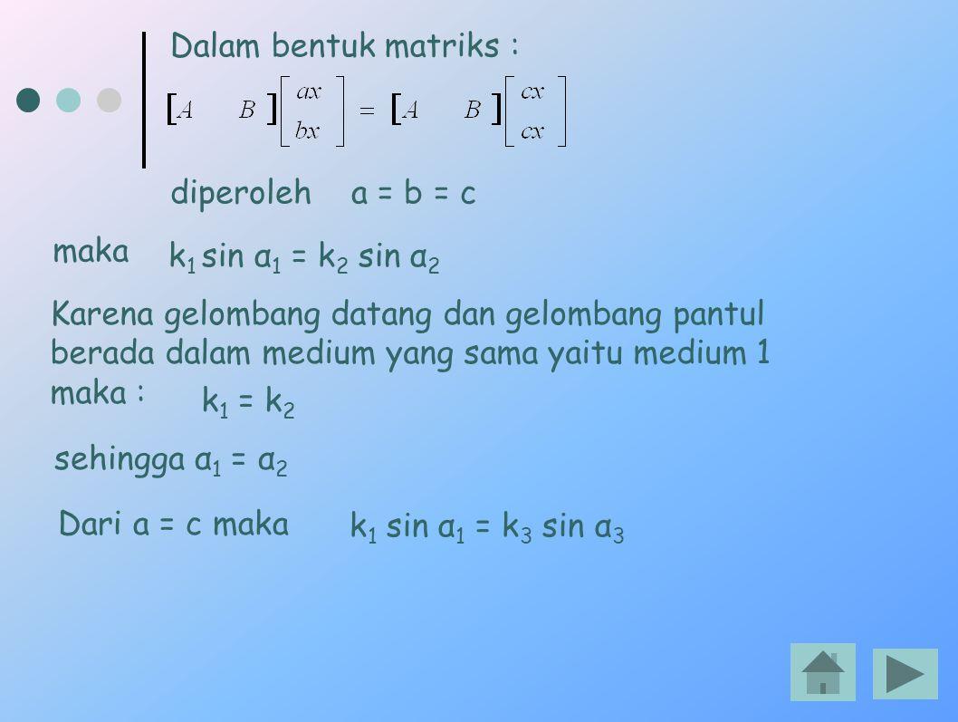 diperoleh a = b = c maka k 1 sin α 1 = k 2 sin α 2 Karena gelombang datang dan gelombang pantul berada dalam medium yang sama yaitu medium 1 maka : k