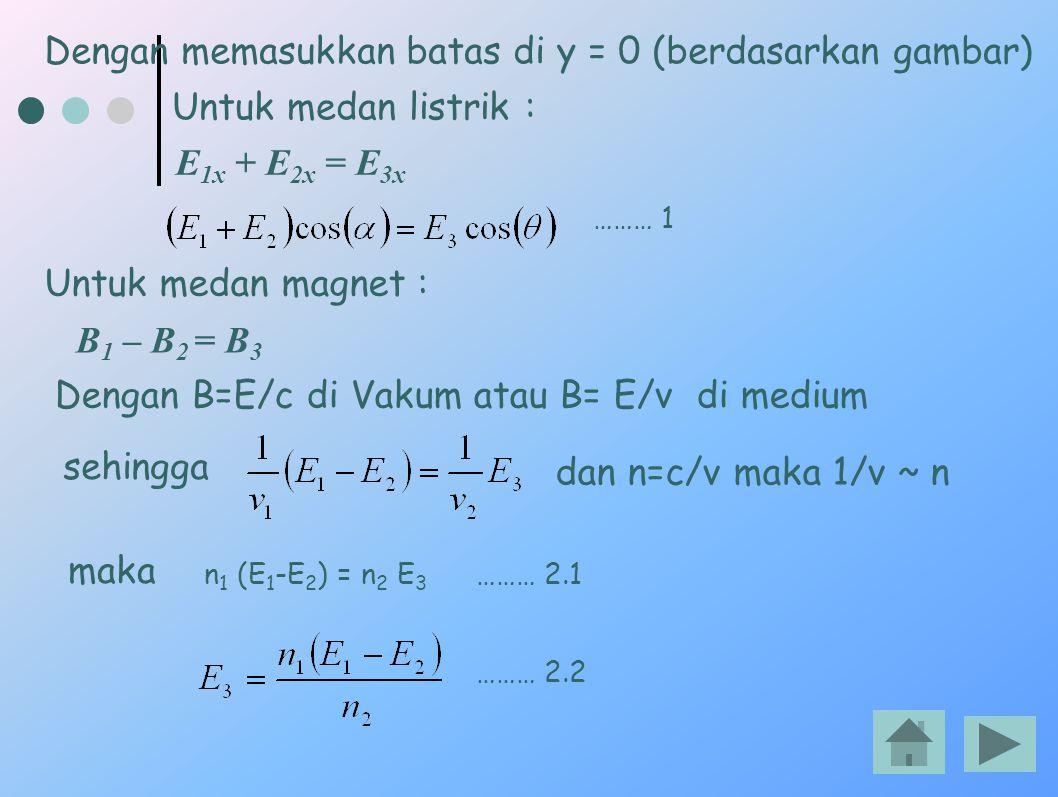 Dengan memasukkan batas di y = 0 (berdasarkan gambar) Untuk medan listrik : E 1x + E 2x = E 3x Untuk medan magnet : B 1 – B 2 = B 3 Dengan B=E/c di Va