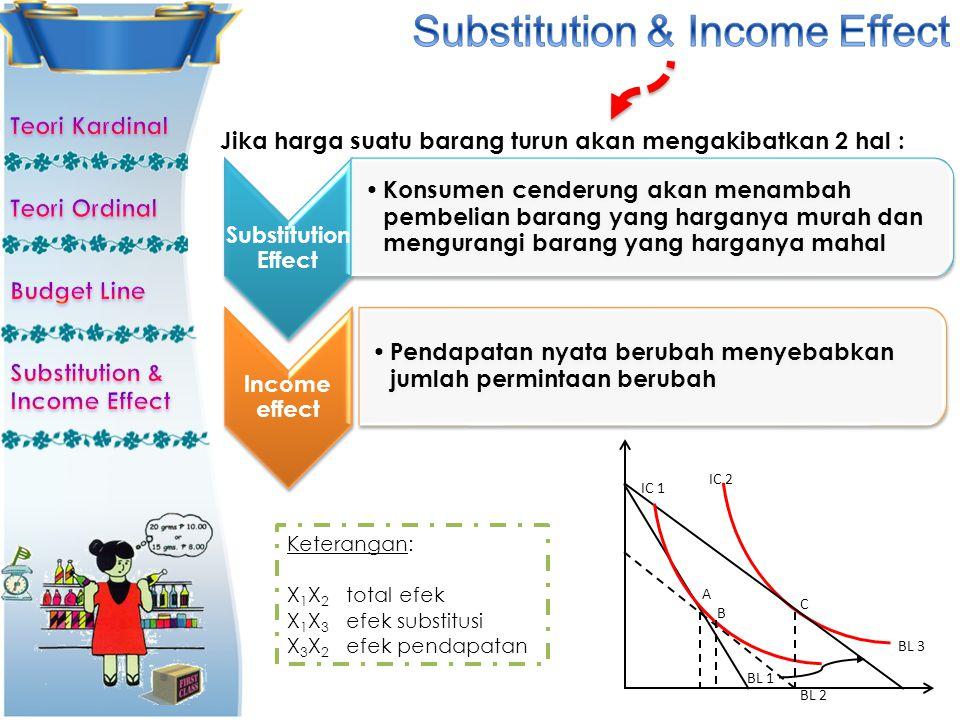 Substitution Effect Konsumen cenderung akan menambah pembelian barang yang harganya murah dan mengurangi barang yang harganya mahal Income effect Pend