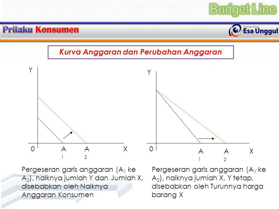 Kurva Anggaran dan Perubahan Anggaran Y X0A1A1 A2A2 Y X 0 A1A1 A2A2 Pergeseran garis anggaran (A 1 ke A 2 ), naiknya jumlah Y dan Jumlah X, disebabkan