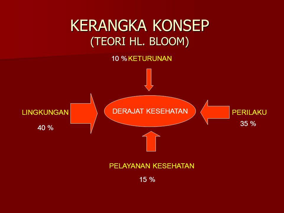 KERANGKA KONSEP (TEORI HL. BLOOM) DERAJAT KESEHATAN KETURUNAN PELAYANAN KESEHATAN LINGKUNGANPERILAKU 40 % 35 % 15 % 10 %