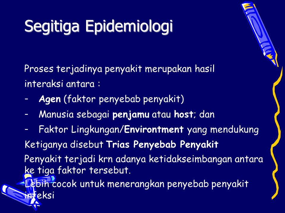 Proses terjadinya penyakit merupakan hasil interaksi antara : - Agen (faktor penyebab penyakit)  - Manusia sebagai penjamu atau host; dan - Faktor Li