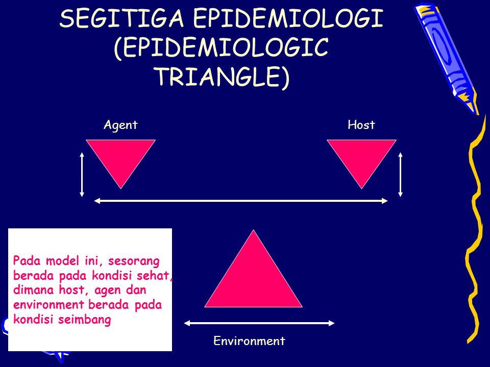 SEGITIGA EPIDEMIOLOGI (EPIDEMIOLOGIC TRIANGLE) AgentHost Environment Pada model ini, sesorang berada pada kondisi sehat, dimana host, agen dan environ