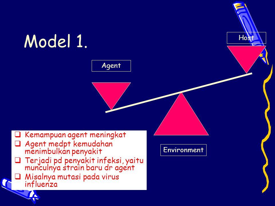 Model 1. Agent Host Environment  Kemampuan agent meningkat  Agent medpt kemudahan menimbulkan penyakit  Terjadi pd penyakit infeksi, yaitu munculny