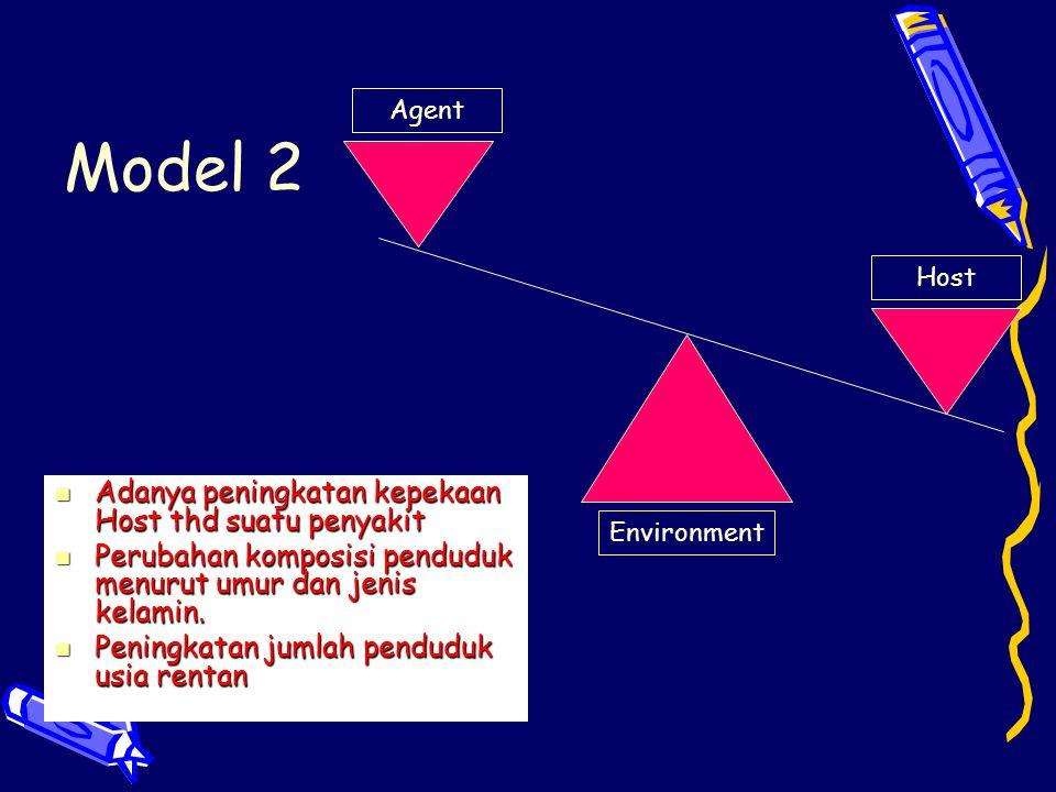 Model 2 Agent Host Environment Adanya peningkatan kepekaan Host thd suatu penyakit Adanya peningkatan kepekaan Host thd suatu penyakit Perubahan kompo