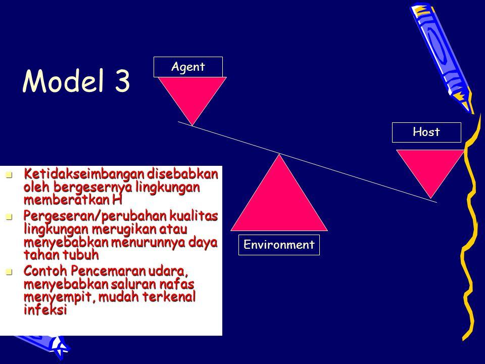 Model 3 Agent Host Environment Ketidakseimbangan disebabkan oleh bergesernya lingkungan memberatkan H Ketidakseimbangan disebabkan oleh bergesernya li