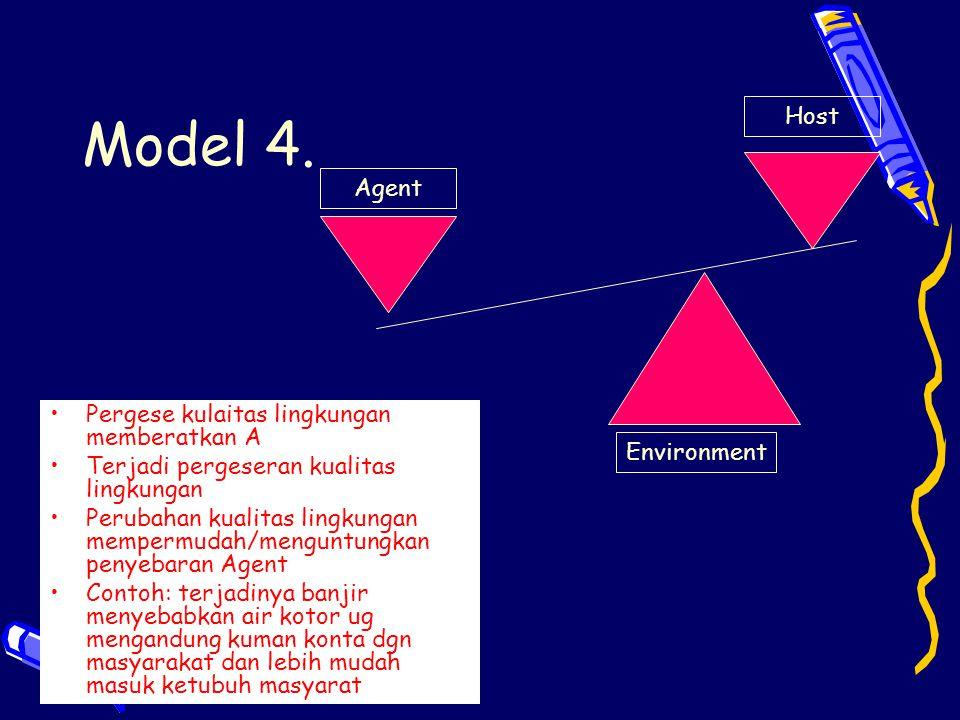 Model 4. Agent Host Environment Pergese kulaitas lingkungan memberatkan A Terjadi pergeseran kualitas lingkungan Perubahan kualitas lingkungan memperm