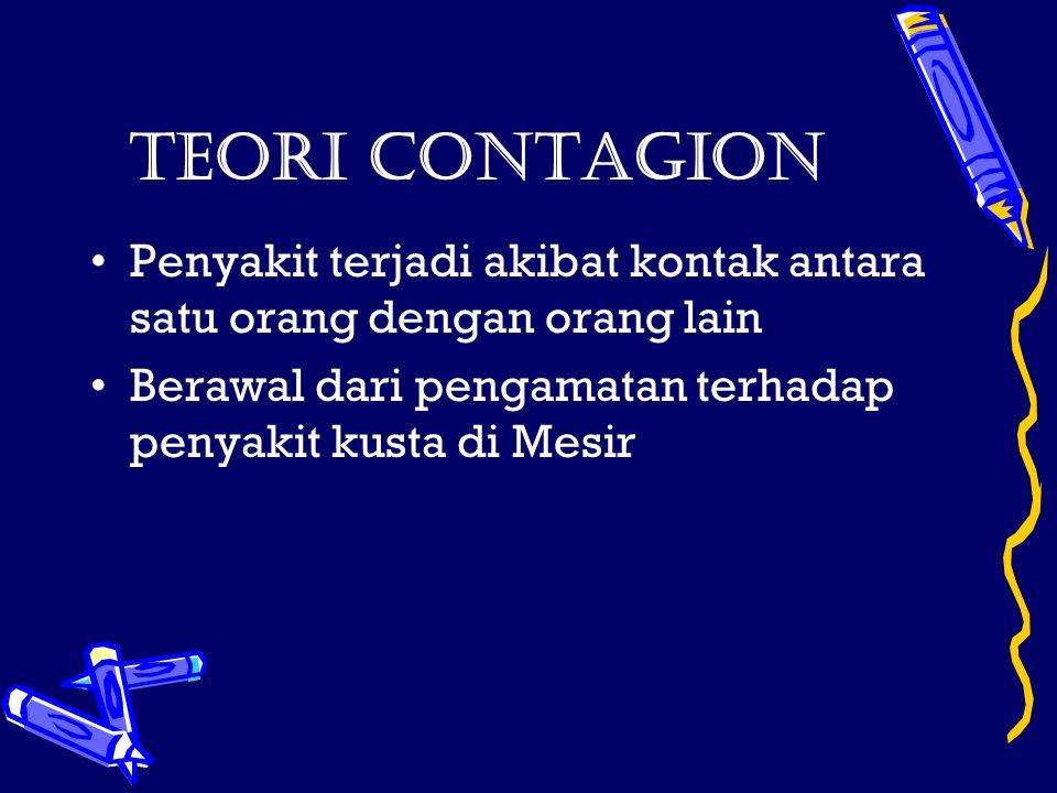 Teori Contagion Penyakit terjadi akibat kontak antara satu orang dengan orang lain Berawal dari pengamatan terhadap penyakit kusta di Mesir