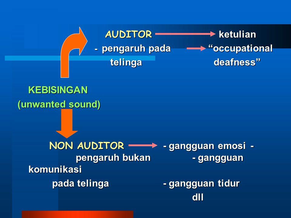 "AUDITOR ketulian - pengaruh pada ""occupational - pengaruh pada ""occupational telinga deafness"" telinga deafness"" KEBISINGAN KEBISINGAN (unwanted sound"