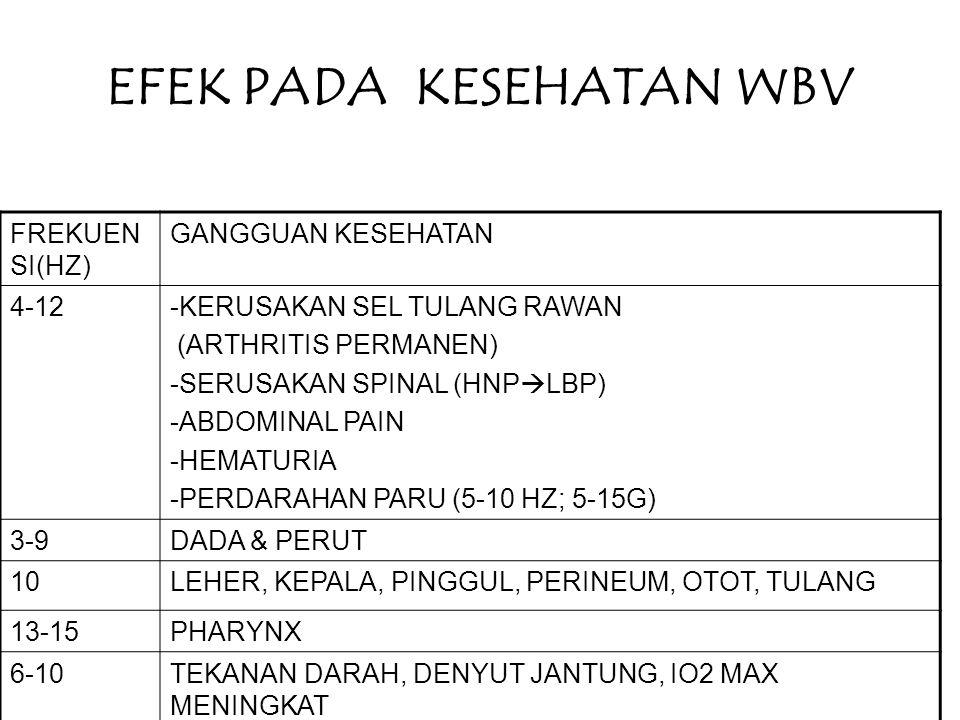 EFEK PADA KESEHATAN WBV FREKUEN SI(HZ) GANGGUAN KESEHATAN 4-12-KERUSAKAN SEL TULANG RAWAN (ARTHRITIS PERMANEN) -SERUSAKAN SPINAL (HNP  LBP) -ABDOMINAL PAIN -HEMATURIA -PERDARAHAN PARU (5-10 HZ; 5-15G) 3-9DADA & PERUT 10LEHER, KEPALA, PINGGUL, PERINEUM, OTOT, TULANG 13-15PHARYNX 6-10TEKANAN DARAH, DENYUT JANTUNG, IO2 MAX MENINGKAT