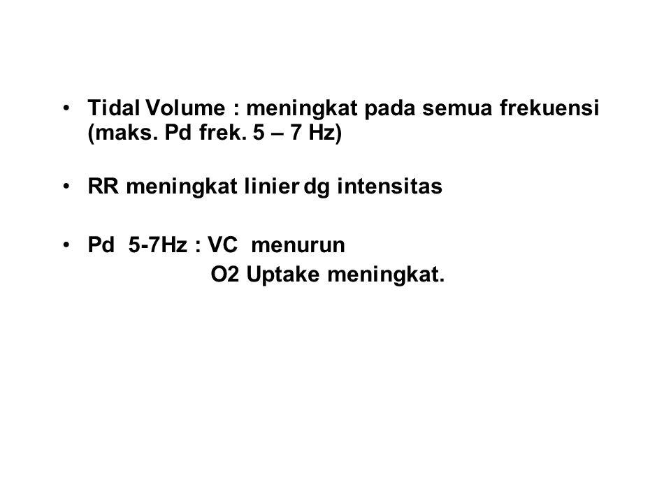 Tidal Volume : meningkat pada semua frekuensi (maks.
