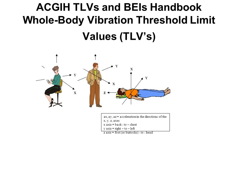 ACGIH TLVs and BEIs Handbook Whole-Body Vibration Threshold Limit Values (TLV's) ax, ay, az = acceleration in the directions of the x, y, z, axes x axis = back - to – chest y axis = right – to – left z axis = foot (or buttocks) - to - head X X X Y Y Y Z
