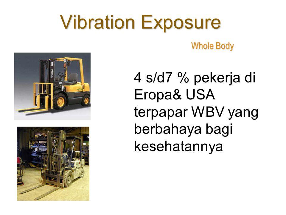 Vibration Exposure Whole Body 4 s/d7 % pekerja di Eropa& USA terpapar WBV yang berbahaya bagi kesehatannya