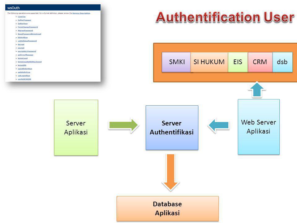 Integrasi dan pengelolaan user login aplikasi :