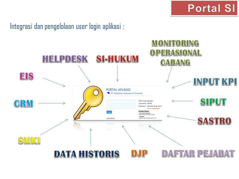 Tujuan : -Identifikasi Seluruh User Login Akun -Standarisasi akun user ke-dalam tata kelola manajemen user Form Assestment Akun User