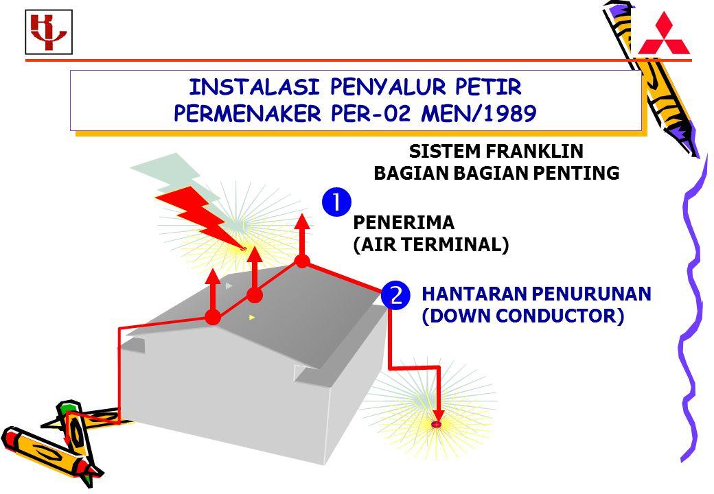 INSTALASI PENYALUR PETIR PERMENAKER PER-02 MEN/1989 PENERIMA (AIR TERMINAL)  HANTARAN PENURUNAN (DOWN CONDUCTOR)  SISTEM FRANKLIN BAGIAN BAGIAN PENTING