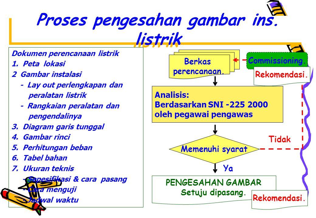 Proses pengesahan gambar ins.listrik Dokumen perencanaan listrik 1.