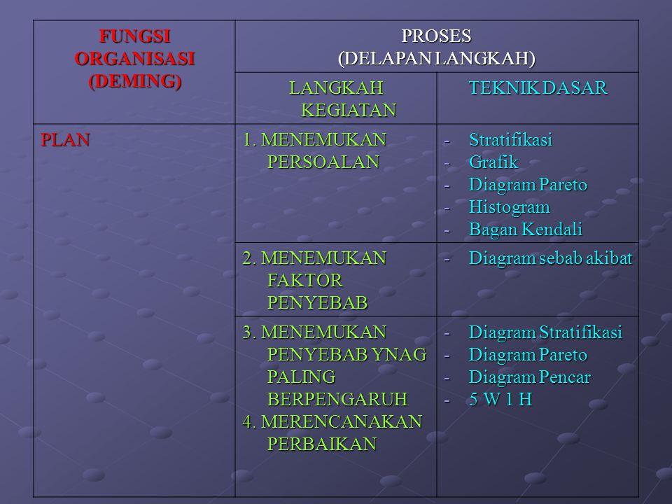 FUNGSI ORGANISASI (DEMING)PROSES (DELAPAN LANGKAH) LANGKAH KEGIATAN TEKNIK DASAR PLAN 1. MENEMUKAN PERSOALAN -Stratifikasi -Grafik -Diagram Pareto -Hi