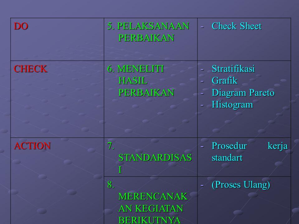 DO 5. PELAKSANAAN PERBAIKAN -Check Sheet CHECK 6. MENELITI HASIL PERBAIKAN -Stratifikasi -Grafik -Diagram Pareto -Histogram ACTION 7. STANDARDISAS I -