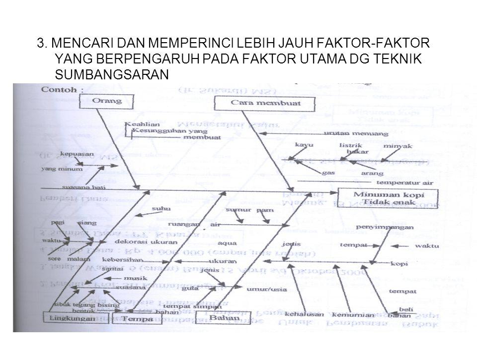3. MENCARI DAN MEMPERINCI LEBIH JAUH FAKTOR-FAKTOR YANG BERPENGARUH PADA FAKTOR UTAMA DG TEKNIK SUMBANGSARAN