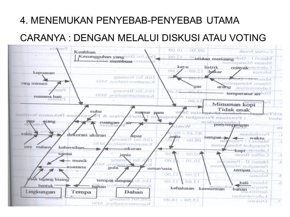 4. MENEMUKAN PENYEBAB-PENYEBAB UTAMA CARANYA : DENGAN MELALUI DISKUSI ATAU VOTING