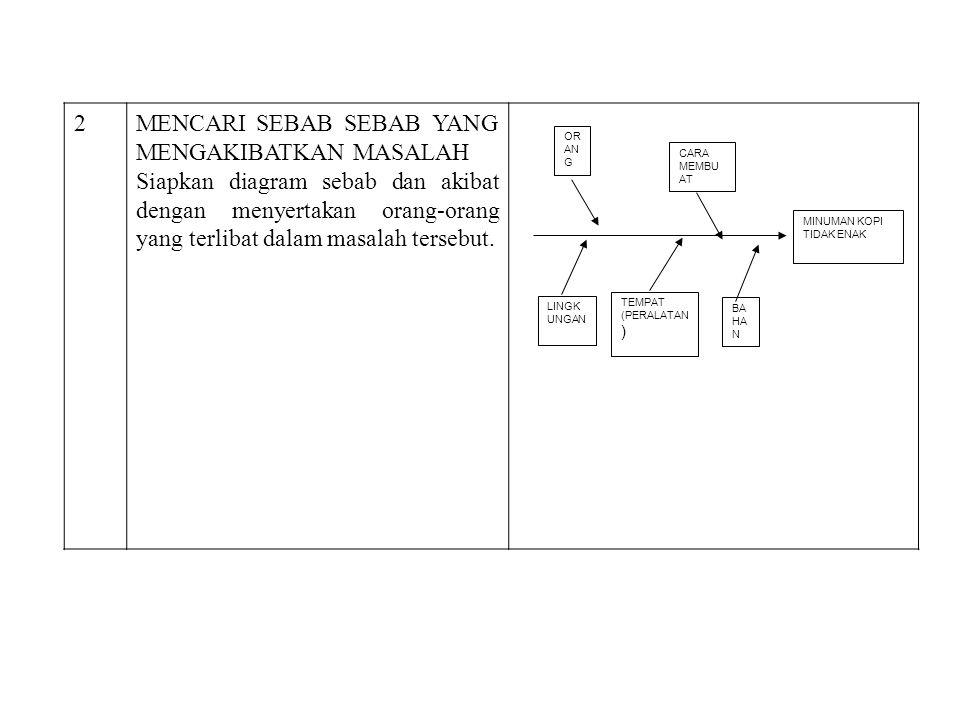 OR AN G CARA MEMBU AT MINUMAN KOPI TIDAK ENAK BA HA N TEMPAT (PERALATAN ) LINGK UNGAN 2MENCARI SEBAB SEBAB YANG MENGAKIBATKAN MASALAH Siapkan diagram