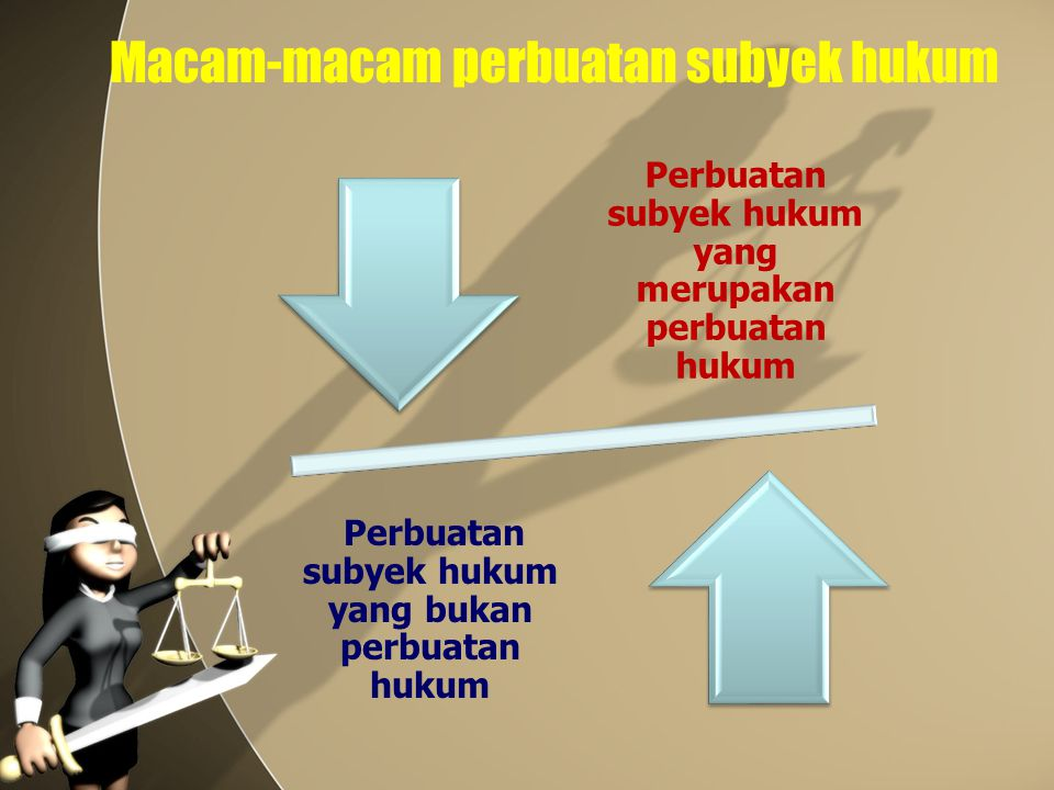 Macam-macam perbuatan subyek hukum Perbuatan subyek hukum yang merupakan perbuatan hukum Perbuatan subyek hukum yang bukan perbuatan hukum
