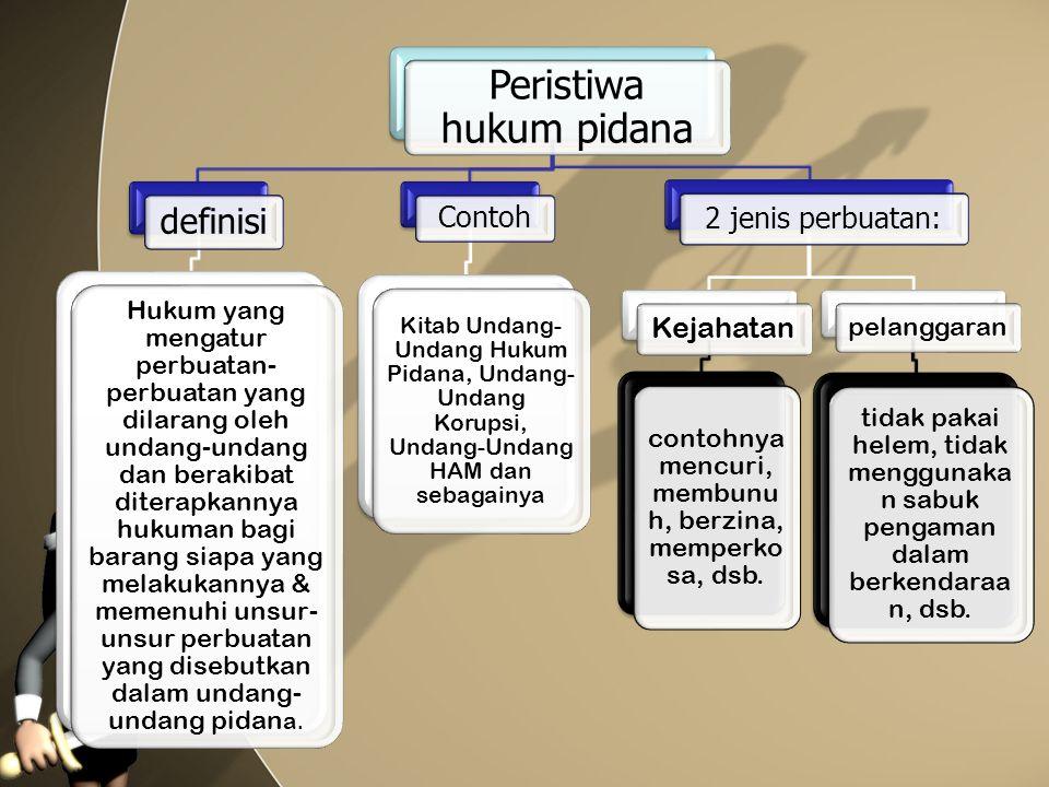 Peristiwa hukum pidana definisi Hukum yang mengatur perbuatan- perbuatan yang dilarang oleh undang-undang dan berakibat diterapkannya hukuman bagi bar