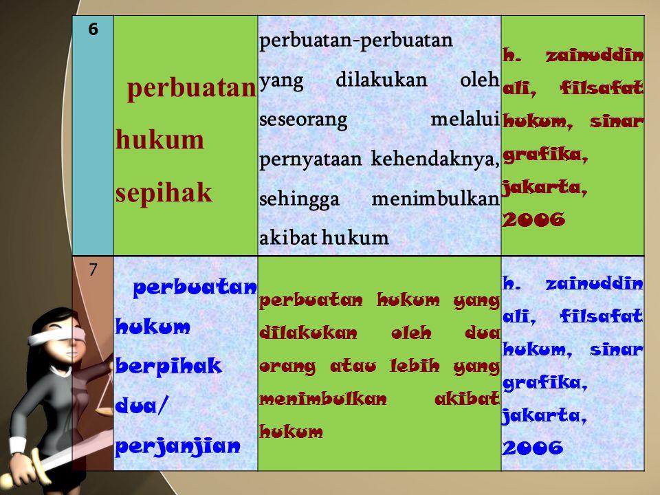 6 perbuatan hukum sepihak perbuatan-perbuatan yang dilakukan oleh seseorang melalui pernyataan kehendaknya, sehingga menimbulkan akibat hukum h. zainu