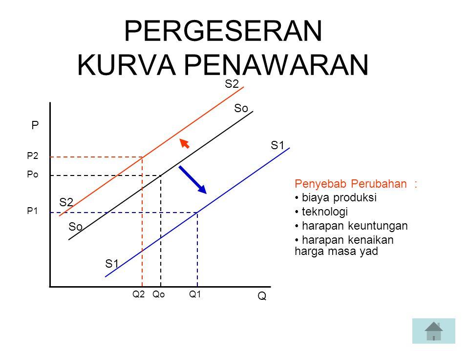PERGESERAN KURVA PENAWARAN Penyebab Perubahan : biaya produksi teknologi harapan keuntungan harapan kenaikan harga masa yad Po Q2QoQ1 P Q P2 P1 So S1