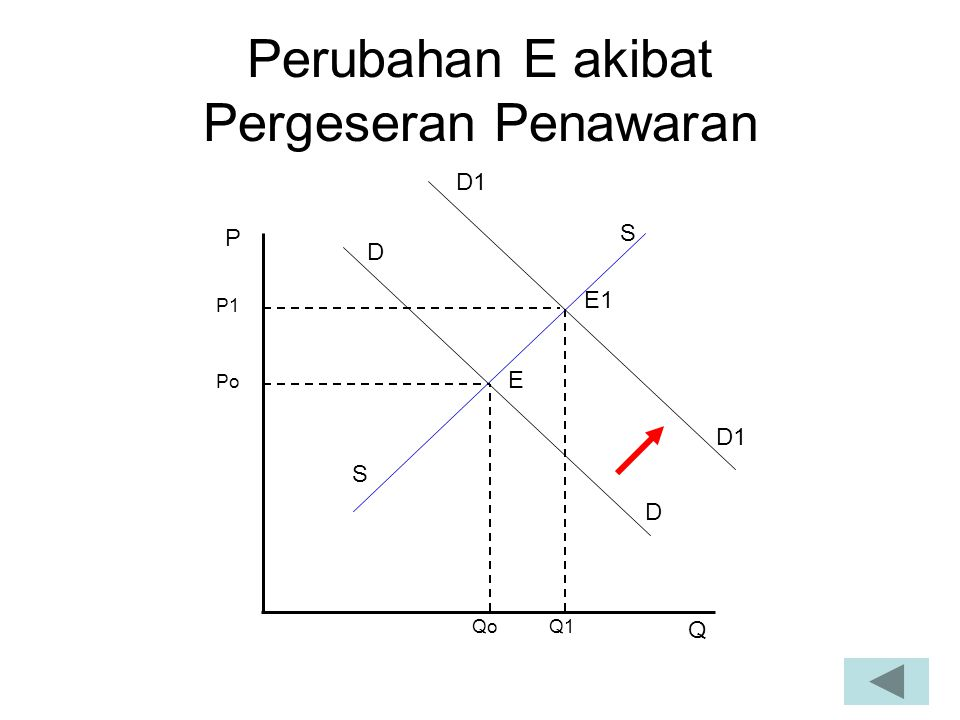 Perubahan E akibat Pergeseran Penawaran Po Qo P Q P1 Q1 E E1 S S D D D1