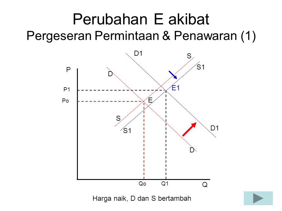 Perubahan E akibat Pergeseran Permintaan & Penawaran (1) Po Qo P Q P1 Q1 E E1 S1 D D D1 S S Harga naik, D dan S bertambah