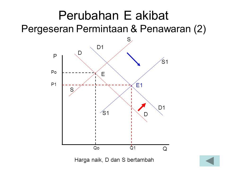 Perubahan E akibat Pergeseran Permintaan & Penawaran (2) P1 Qo P Q Po Q1 E E1 S1 D D D1 S S Harga naik, D dan S bertambah