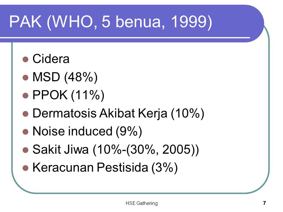 HSE Gathering 7 PAK (WHO, 5 benua, 1999) Cidera MSD (48%) PPOK (11%) Dermatosis Akibat Kerja (10%) Noise induced (9%) Sakit Jiwa (10%-(30%, 2005)) Ker