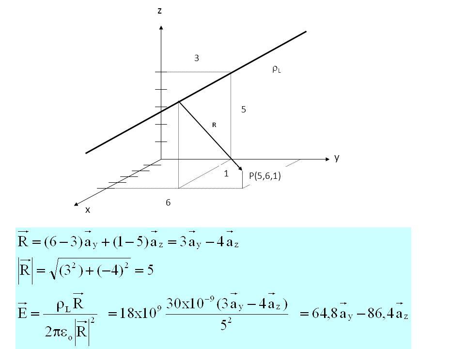 Medan listrik akibat muatan bidang :  s = Rapat muatan persatuan luas C/m 2 a N adalah vektor satuan yang arahnya tegak lurus dari muatan bidang ke titik yang hendak dihitung medan listriknya.