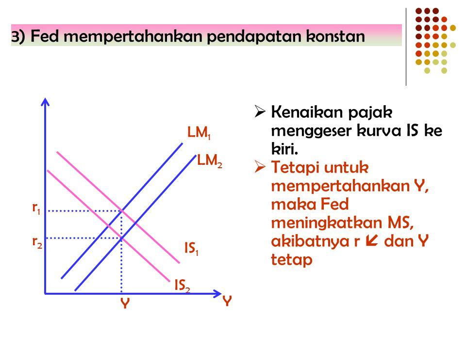 3) Fed mempertahankan pendapatan konstan IS 2 IS 1 r2r2 Y r1r1 Y LM 1  Kenaikan pajak menggeser kurva IS ke kiri.  Tetapi untuk mempertahankan Y, ma